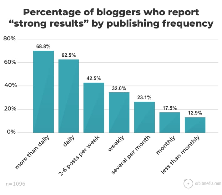 a bar graph of blogger survey on post frequency