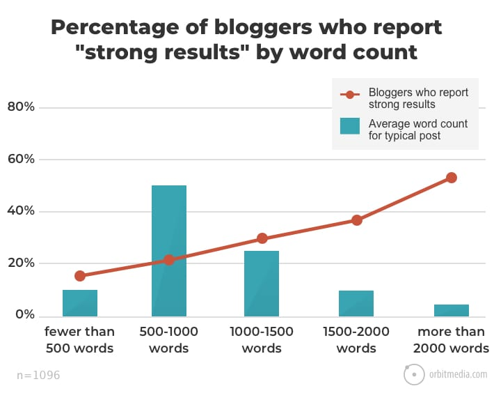 bar graph of blogger feedback compared with content length