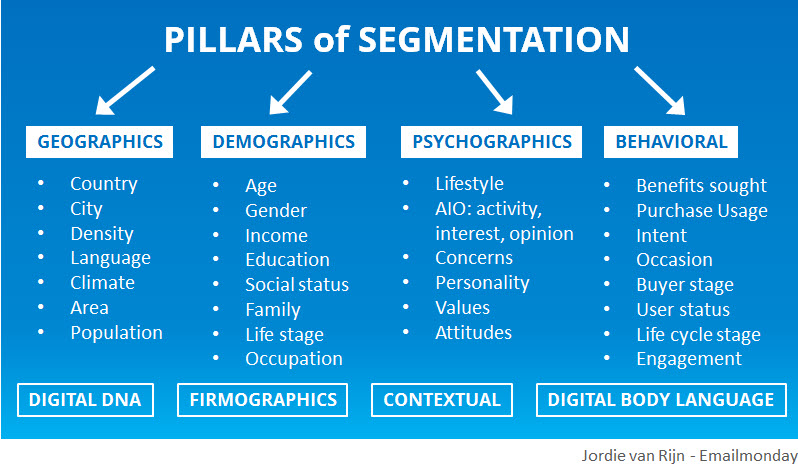 the different criteria for audience segmentation